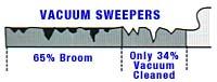 compare-vacuum